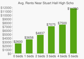 Graph of average rent prices for Stuart Hall High School