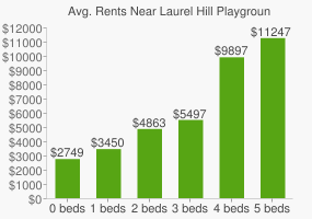 Graph of average rent prices for Laurel Hill Playground