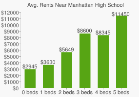 Graph of average rent prices for Manhattan High School For Girls