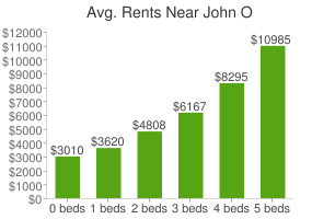 Graph of average rent prices for John O