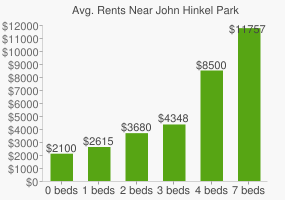 Graph of average rent prices for John Hinkel Park