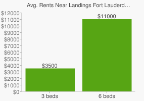 Graph of average rent prices for Landings Fort Lauderdale