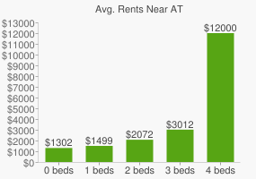 Graph of average rent prices for AT&T Headquarters