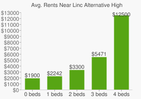 Graph of average rent prices for Linc Alternative High School