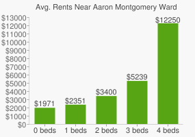 Graph of average rent prices for Aaron Montgomery Ward Park