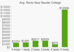 Graph of average rent prices for Bauder College
