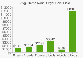Graph of average rent prices for Burger Bowl Field