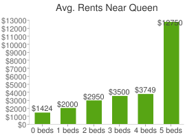 Graph of average rent prices for Queen