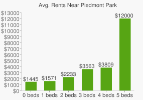 Graph of average rent prices for Piedmont Park