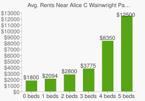 Graph of average rent prices for Alice C Wainwright Park
