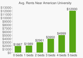 Graph of average rent prices for American University