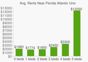 Graph of average rent prices for Florida Atlantic University