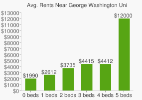 Graph of average rent prices for George Washington University