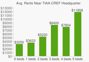 Graph of average rent prices for TIAA-CREF Headquarters