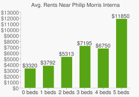Graph of average rent prices for Philip Morris International Headquarters