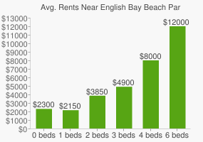 Graph of average rent prices for English Bay Beach Park