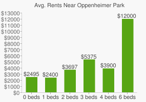 Graph of average rent prices for Oppenheimer Park
