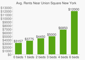 Graph of average rent prices for Union Square New York