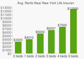 Graph of average rent prices for New York Life Insurance Headquarters