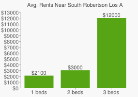 Graph of average rent prices for South Robertson Los Angeles