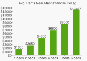Graph of average rent prices for Manhattanville College