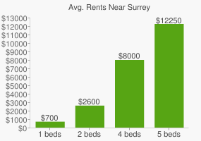 Graph of average rent prices for Surrey