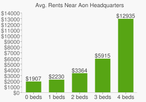 Graph of average rent prices for Aon Headquarters