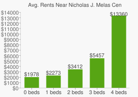 Graph of average rent prices for Nicholas J. Melas Centennial Fo