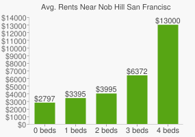Graph of average rent prices for Nob Hill San Francisco