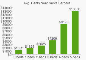 Graph of average rent prices for Santa Barbara
