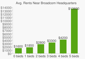 Graph of average rent prices for Broadcom Headquarters