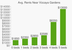 Graph of average rent prices for Vizcaya Gardens