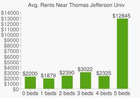 Graph of average rent prices for Thomas Jefferson University