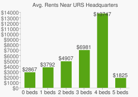 Graph of average rent prices for URS Headquarters