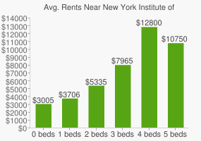 Graph of average rent prices for New York Institute of Technology