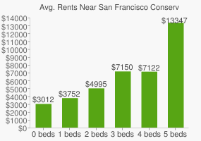 Graph of average rent prices for San Francisco Conservatory of Music