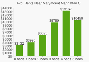 Graph of average rent prices for Marymount Manhattan College