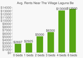 Graph of average rent prices for The Village Laguna Beach