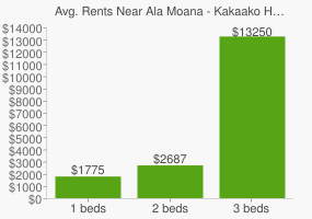 Graph of average rent prices for Ala Moana - Kakaako Honolulu