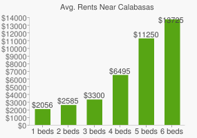Graph of average rent prices for Calabasas
