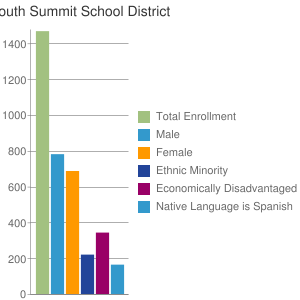 South Summit School District
