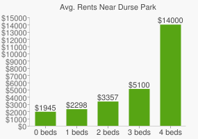 Graph of average rent prices for Durse Park