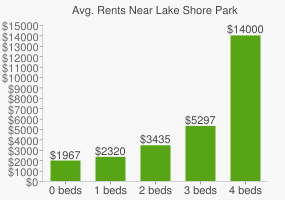 Graph of average rent prices for Lake Shore Park