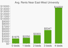 Graph of average rent prices for East-West University