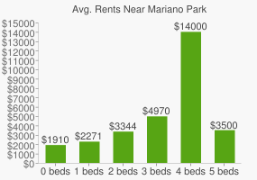 Graph of average rent prices for Mariano Park