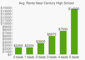 Graph of average rent prices for Century High School