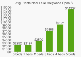 Graph of average rent prices for Lake Hollywood Open Space