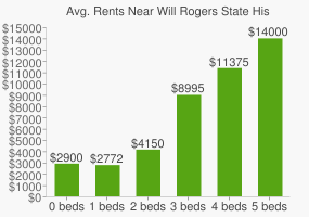 Graph of average rent prices for Will Rogers State Historic Park