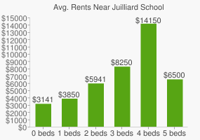Graph of average rent prices for Juilliard School