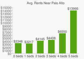 Graph of average rent prices for Palo Alto